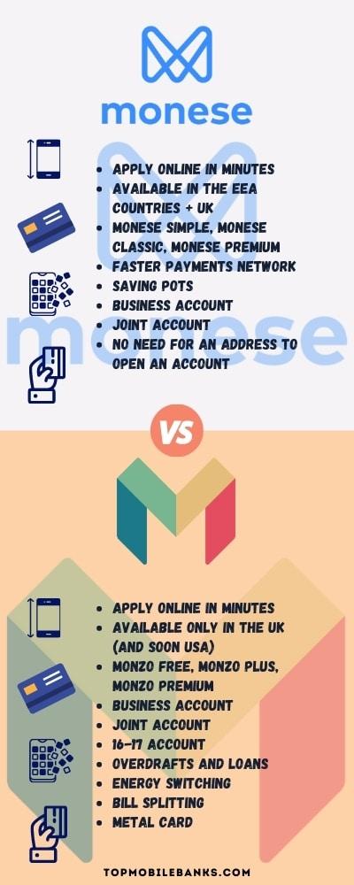 monese vs monzo infographic