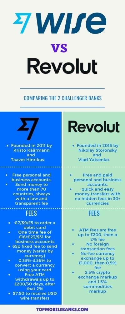 Wise vs Revolut infographic