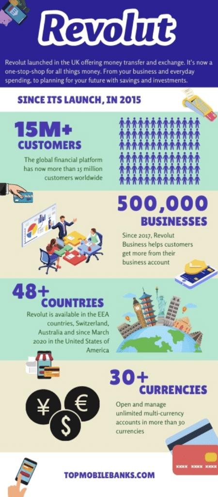 revolut review infographic
