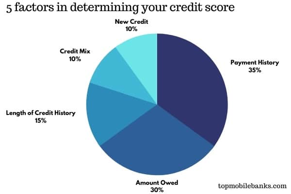credit score - second chance banking
