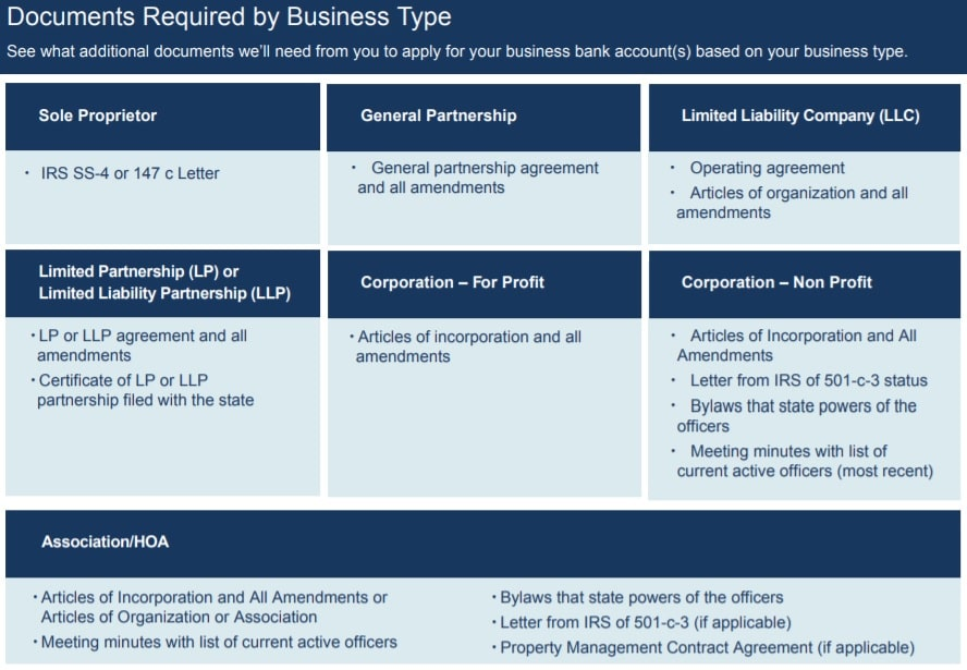 Axos Bank business account requirements