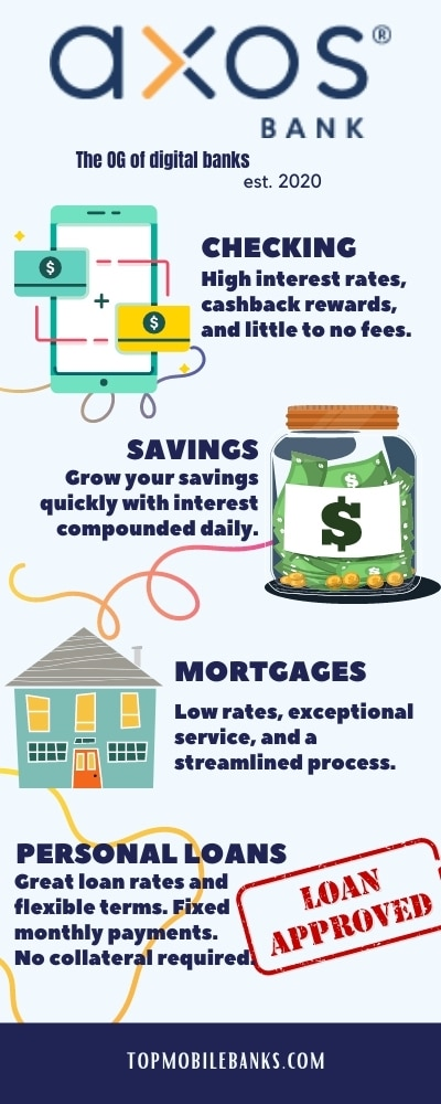 Axos Bank infographic