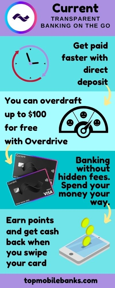 current bank infographic
