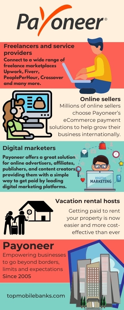 Payoneer review infographic