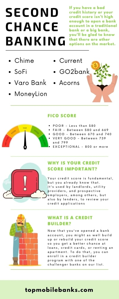 second chance banking infographic