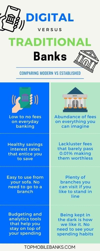 digital banks vs traditional banks infographic
